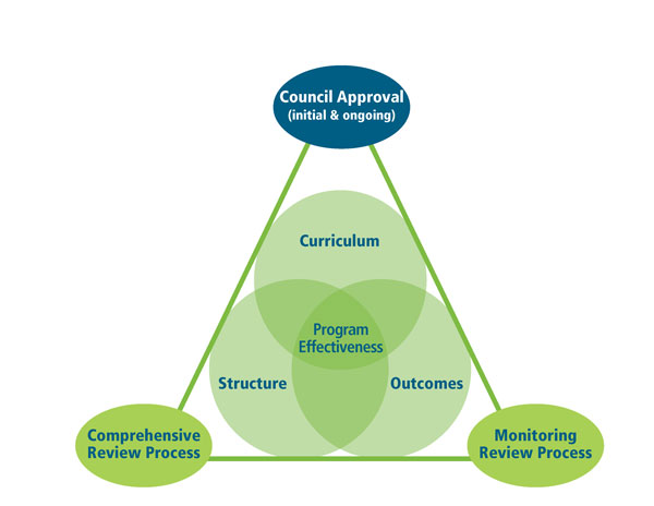 Program Approval Framework