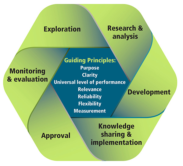 Guiding Principles: Purpose Clarity Universal level of performance Relevance Reliability Flexibility Measurement