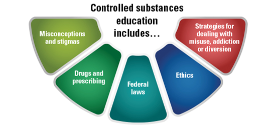 controlled substances education includes...