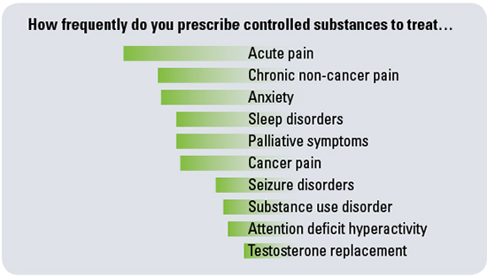 how frequently do you prescribe controlled substances to treat...