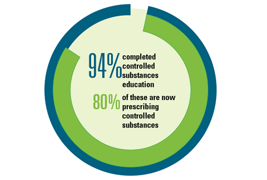 NP controlled substances survey results